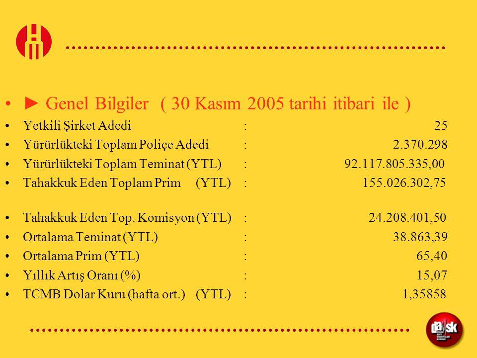► Genel Bilgiler ( 30 Kasım 2005 tarihi itibari ile ) Yetkili Şirket Adedi:25 Yürürlükteki Toplam Poliçe Adedi: 2.370.298 Yürürlükteki Toplam Teminat