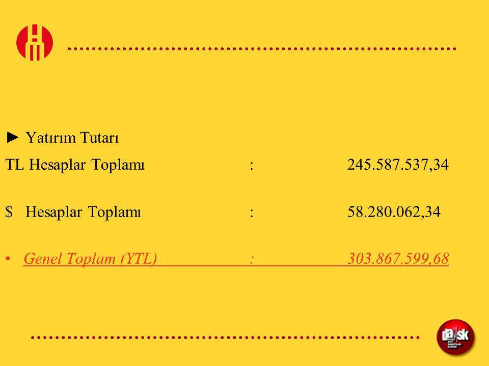 ► Yatırım Tutarı TL Hesaplar Toplamı:245.587.537,34 $ Hesaplar Toplamı :58.280.062,34 Genel Toplam (YTL):303.867.599,68