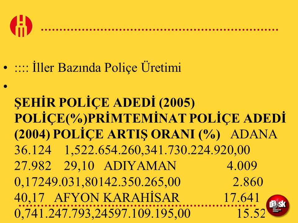 :::: İller Bazında Poliçe Üretimi ŞEHİR POLİÇE ADEDİ (2005) POLİÇE(%)PRİMTEMİNAT POLİÇE ADEDİ (2004) POLİÇE ARTIŞ ORANI (%) ADANA 36.124 1,522.654.260