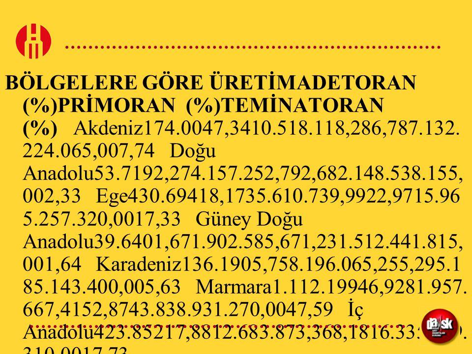 BÖLGELERE GÖRE ÜRETİMADETORAN (%)PRİMORAN (%)TEMİNATORAN (%) Akdeniz174.0047,3410.518.118,286,787.132. 224.065,007,74 Doğu Anadolu53.7192,274.157.252,