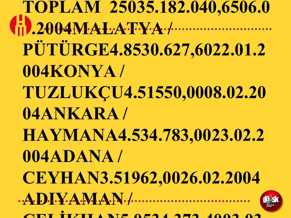 DEPREMLERE GÖRE HASAR ÖDEMELERİ (30.11.2005)DEPREMİN OLUŞ TARİHİDEPREMİN OLUŞ YERİBÜYÜKLÜKDOSYA SAYISIÖDENEN TOPLAM TAZMİNAT (YTL)15.12.2000AFYON KARAHİSAR / BOLVADİN5.8623.022,002000 YILI TOPLAM 623.022,0017.01.2001 OSMANİYE / MERKEZ4.91960,0029.05.2001 ERZURUM / PASİNLER4.62815,0022.06.200 1BALIKESİR / SAVAŞTEPE5.02537,5025.06.20 01OSMANİYE / MERKEZ5.512744.020,4026.06.