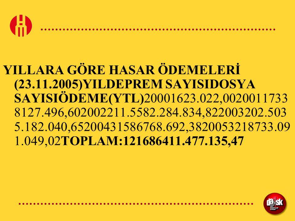 YILLARA GÖRE HASAR ÖDEMELERİ (23.11.2005)YILDEPREM SAYISIDOSYA SAYISIÖDEME(YTL)20001623.022,0020011733 8127.496,602002211.5582.284.834,822003202.503 5