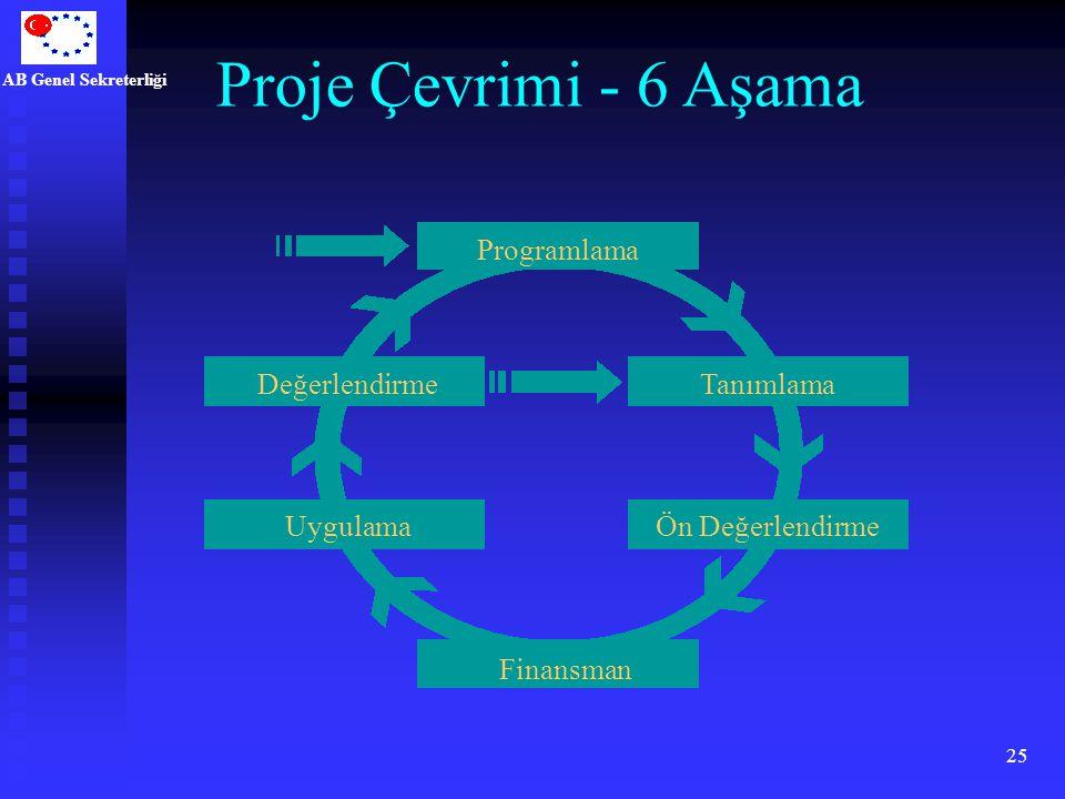 AB Genel Sekreterliği 25 Proje Çevrimi - 6 Aşama Programlama Tanımlama Ön Değerlendirme Finansman Uygulama Değerlendirme