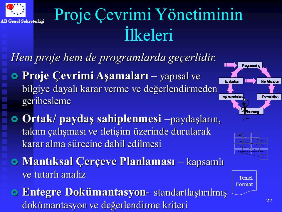 AB Genel Sekreterliği 27 Proje Çevrimi Yönetiminin İlkeleri Hem proje hem de programlarda geçerlidir.  Proje Çevrimi Aşamaları – yapısal ve bilgiye d