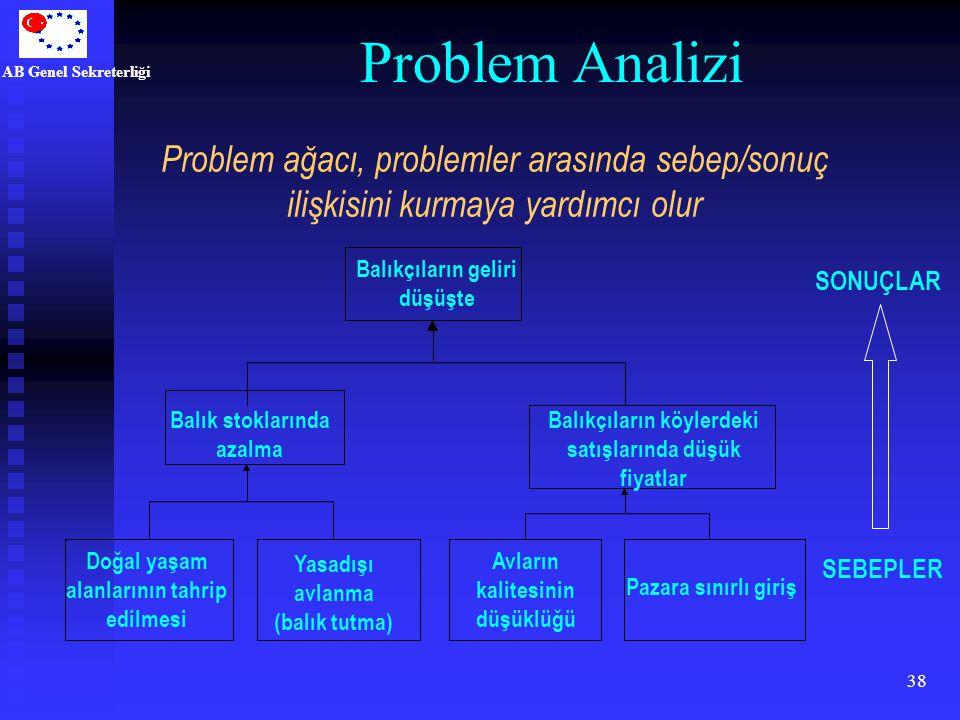AB Genel Sekreterliği 38 Problem Analizi SONUÇLAR SEBEPLER Problem ağacı, problemler arasında sebep/sonuç ilişkisini kurmaya yardımcı olur Balık stokl