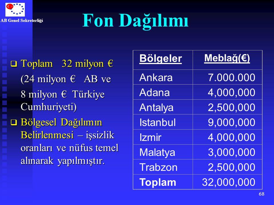 AB Genel Sekreterliği 68 Fon Dağılımı Bölgeler Meblağ(€) Ankara7.000.000 Adana4,000,000 Antalya2,500,000 Istanbul9,000,000 Izmir4,000,000 Malatya3,000