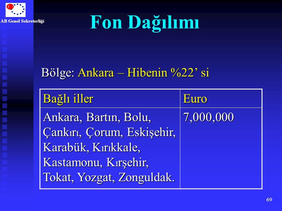 AB Genel Sekreterliği 69 Fon Dağılımı Bölge: Ankara – Hibenin %22' si Bağlı iller Euro Ankara, Bartın, Bolu, Çank ı r ı, Çorum, Eskişehir, Karabük, K
