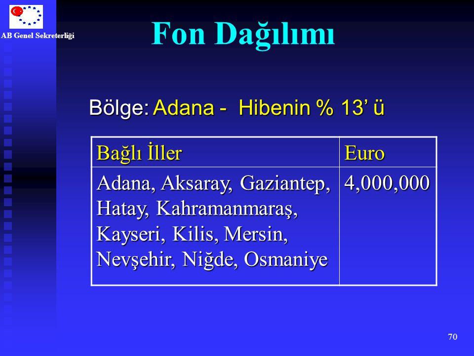 AB Genel Sekreterliği 70 Bağlı İller Euro Adana, Aksaray, Gaziantep, Hatay, Kahramanmaraş, Kayseri, Kilis, Mersin, Nevşehir, Niğde, Osmaniye 4,000,000
