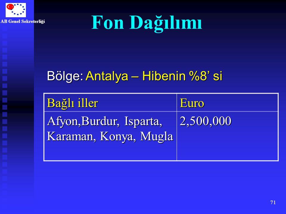 AB Genel Sekreterliği 71 Bağlı iller Euro Afyon,Burdur, Isparta, Karaman, Konya, Mugla 2,500,000 Bölge: Antalya – Hibenin %8' si Fon Dağılımı