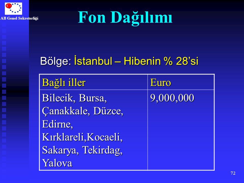 AB Genel Sekreterliği 72 Bağlı iller Euro Bilecik, Bursa, Çanakkale, Düzce, Edirne, Kırklareli,Kocaeli, Sakarya, Tekirdag, Yalova 9,000,000 Bölge: İst