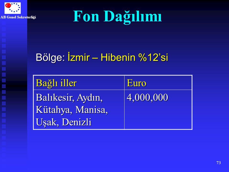 AB Genel Sekreterliği 73 Bağlı iller Euro Balıkesir, Aydın, Kütahya, Manisa, Uşak, Denizli 4,000,000 Bölge: İzmir – Hibenin %12'si Fon Dağılımı