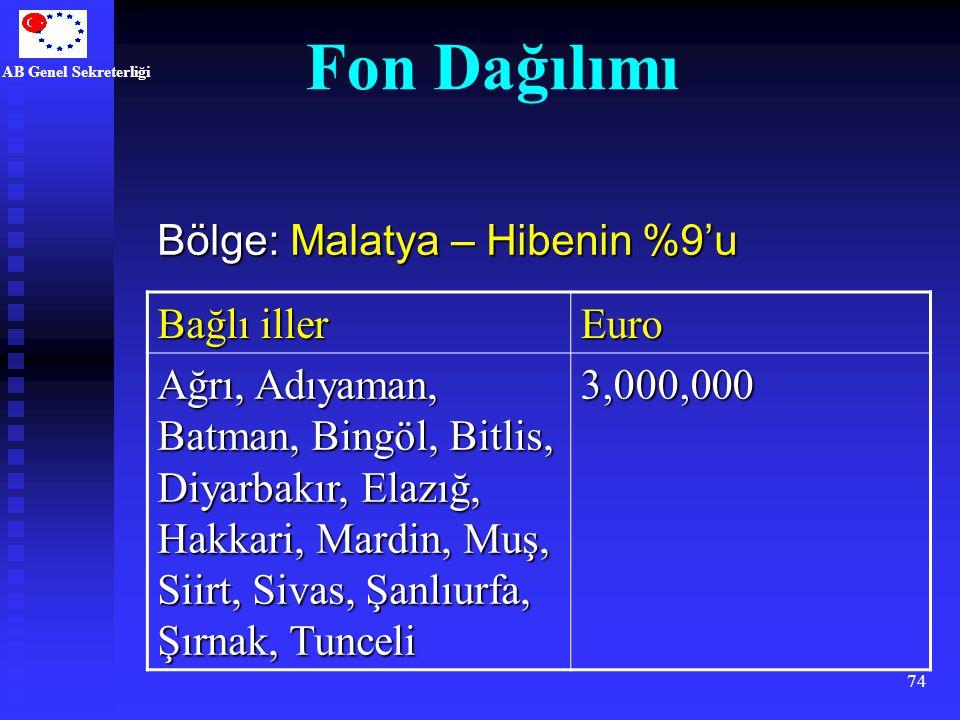AB Genel Sekreterliği 74 Bağlı iller Euro Ağrı, Adıyaman, Batman, Bingöl, Bitlis, Diyarbakır, Elazığ, Hakkari, Mardin, Muş, Siirt, Sivas, Şanlıurfa, Ş