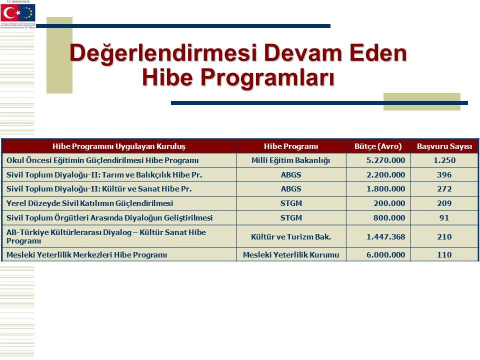 Değerlendirmesi Devam Eden Hibe Programları Hibe Programını Uygulayan KuruluşHibe ProgramıBütçe (Avro)Başvuru Sayısı Okul Öncesi Eğitimin Güçlendirilmesi Hibe ProgramıMilli Eğitim Bakanlığı5.270.0001.250 Sivil Toplum Diyaloğu-II: Tarım ve Balıkçılık Hibe Pr.ABGS2.200.000396 Sivil Toplum Diyaloğu-II: Kültür ve Sanat Hibe Pr.ABGS1.800.000272 Yerel Düzeyde Sivil Katılımın GüçlendirilmesiSTGM200.000209 Sivil Toplum Örgütleri Arasında Diyaloğun GeliştirilmesiSTGM800.00091 AB-Türkiye Kültürlerarası Diyalog – Kültür Sanat Hibe Programı Kültür ve Turizm Bak.1.447.368210 Mesleki Yeterlilik Merkezleri Hibe ProgramıMesleki Yeterlilik Kurumu6.000.000110