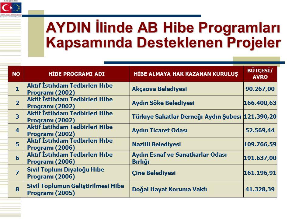 AYDIN İlinde AB Hibe Programları Kapsamında Desteklenen Projeler NOHİBE PROGRAMI ADIHİBE ALMAYA HAK KAZANAN KURULUŞ BÜTÇESİ/ AVRO 1 Aktif İstihdam Tedbirleri Hibe Programı (2002) Akçaova Belediyesi90.267,00 2 Aktif İstihdam Tedbirleri Hibe Programı (2002) Aydın Söke Belediyesi166.400,63 3 Aktif İstihdam Tedbirleri Hibe Programı (2002) Türkiye Sakatlar Derneği Aydın Şubesi121.390,20 4 Aktif İstihdam Tedbirleri Hibe Programı (2002) Aydın Ticaret Odası52.569,44 5 Aktif İstihdam Tedbirleri Hibe Programı (2006) Nazilli Belediyesi109.766,59 6 Aktif İstihdam Tedbirleri Hibe Programı (2006) Aydın Esnaf ve Sanatkarlar Odası Birliği 191.637,00 7 Sivil Toplum Diyaloğu Hibe Programı (2006) Çine Belediyesi161.196,91 8 Sivil Toplumun Geliştirilmesi Hibe Programı (2005) Doğal Hayat Koruma Vakfı41.328,39