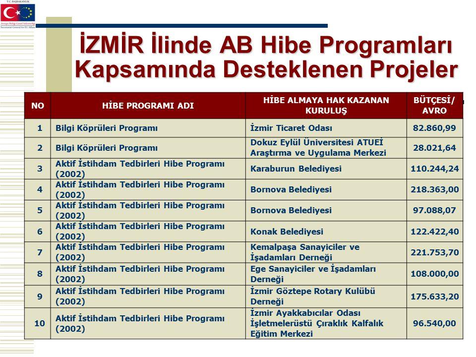 İZMİR İlinde AB Hibe Programları Kapsamında Desteklenen Projeler NOHİBE PROGRAMI ADI HİBE ALMAYA HAK KAZANAN KURULUŞ BÜTÇESİ/ AVRO 1Bilgi Köprüleri Programıİzmir Ticaret Odası82.860,99 2Bilgi Köprüleri Programı Dokuz Eylül Üniversitesi ATUEİ Araştırma ve Uygulama Merkezi 28.021,64 3 Aktif İstihdam Tedbirleri Hibe Programı (2002) Karaburun Belediyesi110.244,24 4 Aktif İstihdam Tedbirleri Hibe Programı (2002) Bornova Belediyesi218.363,00 5 Aktif İstihdam Tedbirleri Hibe Programı (2002) Bornova Belediyesi97.088,07 6 Aktif İstihdam Tedbirleri Hibe Programı (2002) Konak Belediyesi122.422,40 7 Aktif İstihdam Tedbirleri Hibe Programı (2002) Kemalpaşa Sanayiciler ve İşadamları Derneği 221.753,70 8 Aktif İstihdam Tedbirleri Hibe Programı (2002) Ege Sanayiciler ve İşadamları Derneği 108.000,00 9 Aktif İstihdam Tedbirleri Hibe Programı (2002) İzmir Göztepe Rotary Kulübü Derneği 175.633,20 10 Aktif İstihdam Tedbirleri Hibe Programı (2002) İzmir Ayakkabıcılar Odası İşletmelerüstü Çıraklık Kalfalık Eğitim Merkezi 96.540,00