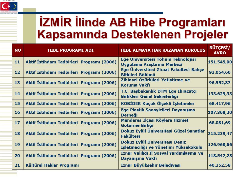 İZMİR İlinde AB Hibe Programları Kapsamında Desteklenen Projeler NOHİBE PROGRAMI ADIHİBE ALMAYA HAK KAZANAN KURULUŞ BÜTÇESİ/ AVRO 11Aktif İstihdam Tedbirleri Programı (2006) Ege Üniversitesi Tohum Teknolojisi Uygulama Araştırma Merkezi 151.545,00 12Aktif İstihdam Tedbirleri Programı (2006) Ege Üniversitesi Ziraat Fakültesi Bahçe Bitkileri Bölümü 93.054,60 13Aktif İstihdam Tedbirleri Programı (2006) Zihinsel Özürlüleri Yetiştirme ve Koruma Vakfı 96.552,87 14Aktif İstihdam Tedbirleri Programı (2006) T.C.