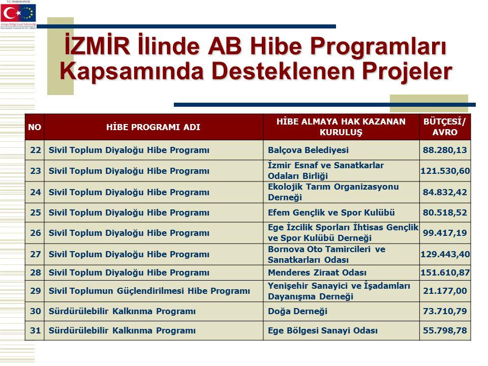 İZMİR İlinde AB Hibe Programları Kapsamında Desteklenen Projeler NOHİBE PROGRAMI ADI HİBE ALMAYA HAK KAZANAN KURULUŞ BÜTÇESİ/ AVRO 22Sivil Toplum Diyaloğu Hibe ProgramıBalçova Belediyesi88.280,13 23Sivil Toplum Diyaloğu Hibe Programı İzmir Esnaf ve Sanatkarlar Odaları Birliği 121.530,60 24Sivil Toplum Diyaloğu Hibe Programı Ekolojik Tarım Organizasyonu Derneği 84.832,42 25Sivil Toplum Diyaloğu Hibe ProgramıEfem Gençlik ve Spor Kulübü80.518,52 26Sivil Toplum Diyaloğu Hibe Programı Ege İzcilik Sporları İhtisas Gençlik ve Spor Kulübü Derneği 99.417,19 27Sivil Toplum Diyaloğu Hibe Programı Bornova Oto Tamircileri ve Sanatkarları Odası 129.443,40 28Sivil Toplum Diyaloğu Hibe ProgramıMenderes Ziraat Odası151.610,87 29Sivil Toplumun Güçlendirilmesi Hibe Programı Yenişehir Sanayici ve İşadamları Dayanışma Derneği 21.177,00 30Sürdürülebilir Kalkınma ProgramıDoğa Derneği73.710,79 31Sürdürülebilir Kalkınma ProgramıEge Bölgesi Sanayi Odası55.798,78