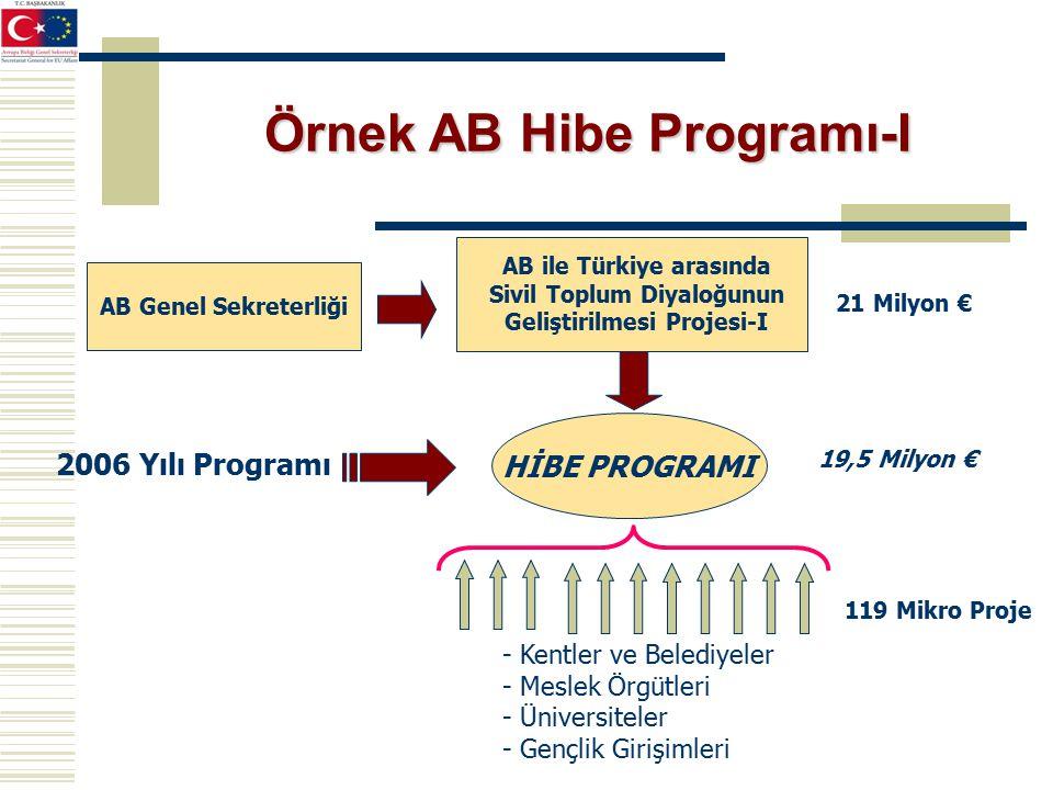 2006 Yılı Programı HİBE PROGRAMI AB ile Türkiye arasında Sivil Toplum Diyaloğunun Geliştirilmesi Projesi-I 21 Milyon € 19,5 Milyon € 119 Mikro Proje AB Genel Sekreterliği - Kentler ve Belediyeler - Meslek Örgütleri - Üniversiteler - Gençlik Girişimleri Örnek AB Hibe Programı-I