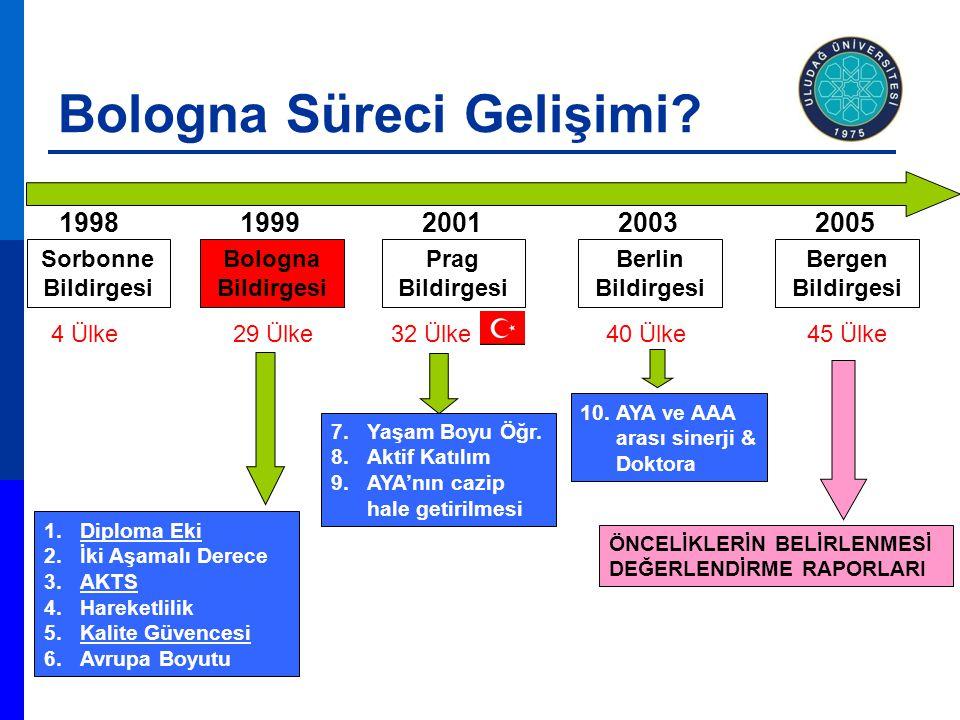 1998 Sorbonne Bildirgesi 4 Ülke 1999 Bologna Bildirgesi 29 Ülke 2001 Prag Bildirgesi 32 Ülke 1.Diploma Eki 2.İki Aşamalı Derece 3.AKTS 4.Hareketlilik