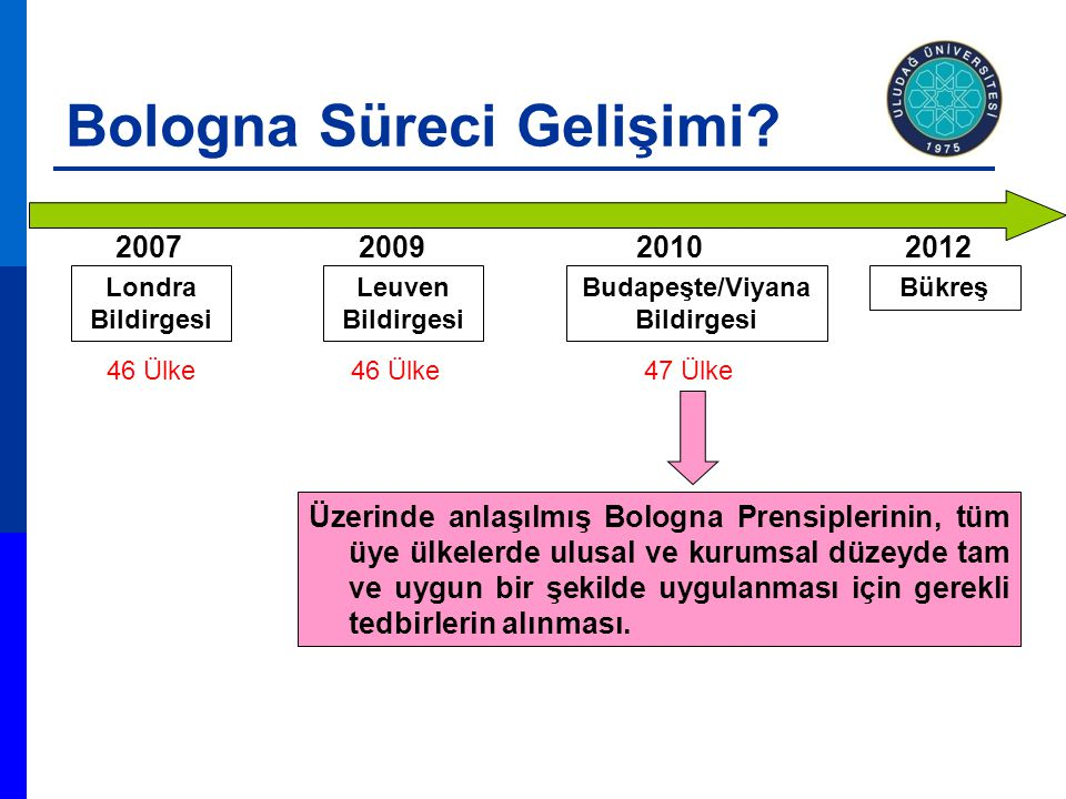 2009 Leuven Bildirgesi 46 Ülke 2010 47 Ülke Budapeşte/Viyana Bildirgesi Üzerinde anlaşılmış Bologna Prensiplerinin, tüm üye ülkelerde ulusal ve kurums