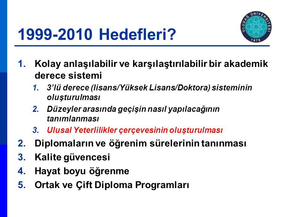 1999-2010 Hedefleri? 1.Kolay anlaşılabilir ve karşılaştırılabilir bir akademik derece sistemi 1.3'lü derece (lisans/Yüksek Lisans/Doktora) sisteminin