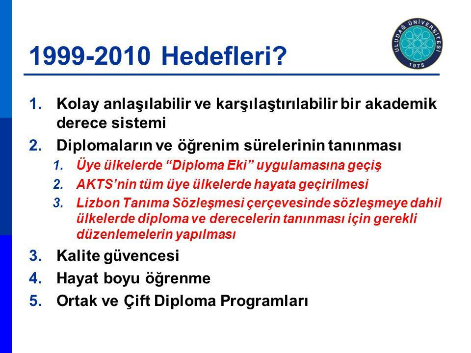1999-2010 Hedefleri? 1.Kolay anlaşılabilir ve karşılaştırılabilir bir akademik derece sistemi 2.Diplomaların ve öğrenim sürelerinin tanınması 1.Üye ül