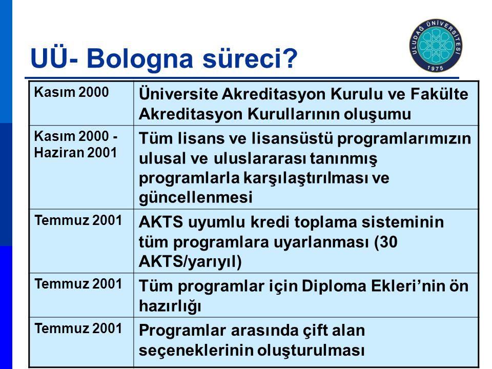 Kasım 2000 Üniversite Akreditasyon Kurulu ve Fakülte Akreditasyon Kurullarının oluşumu Kasım 2000 - Haziran 2001 Tüm lisans ve lisansüstü programlarım