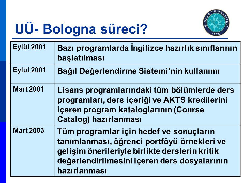 Eylül 2001 Bazı programlarda İngilizce hazırlık sınıflarının başlatılması Eylül 2001 Bağıl Değerlendirme Sistemi'nin kullanımı Mart 2001 Lisans progra