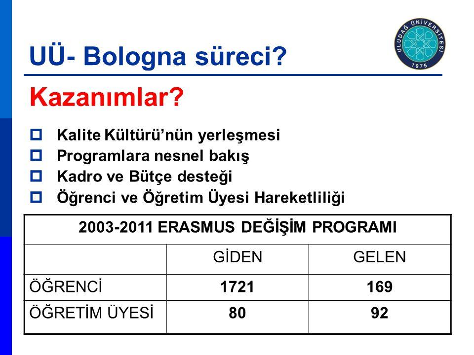 Kazanımlar? 2003-2011 ERASMUS DEĞİŞİM PROGRAMI GİDENGELEN ÖĞRENCİ1721169 ÖĞRETİM ÜYESİ8092  Kalite Kültürü'nün yerleşmesi  Programlara nesnel bakış