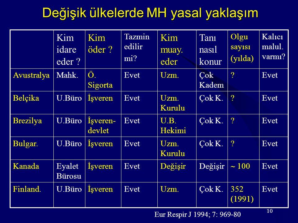 10 Değişik ülkelerde MH yasal yaklaşım Evet352 (1991) Çok K.Uzm.EvetİşverenU.BüroFinland.