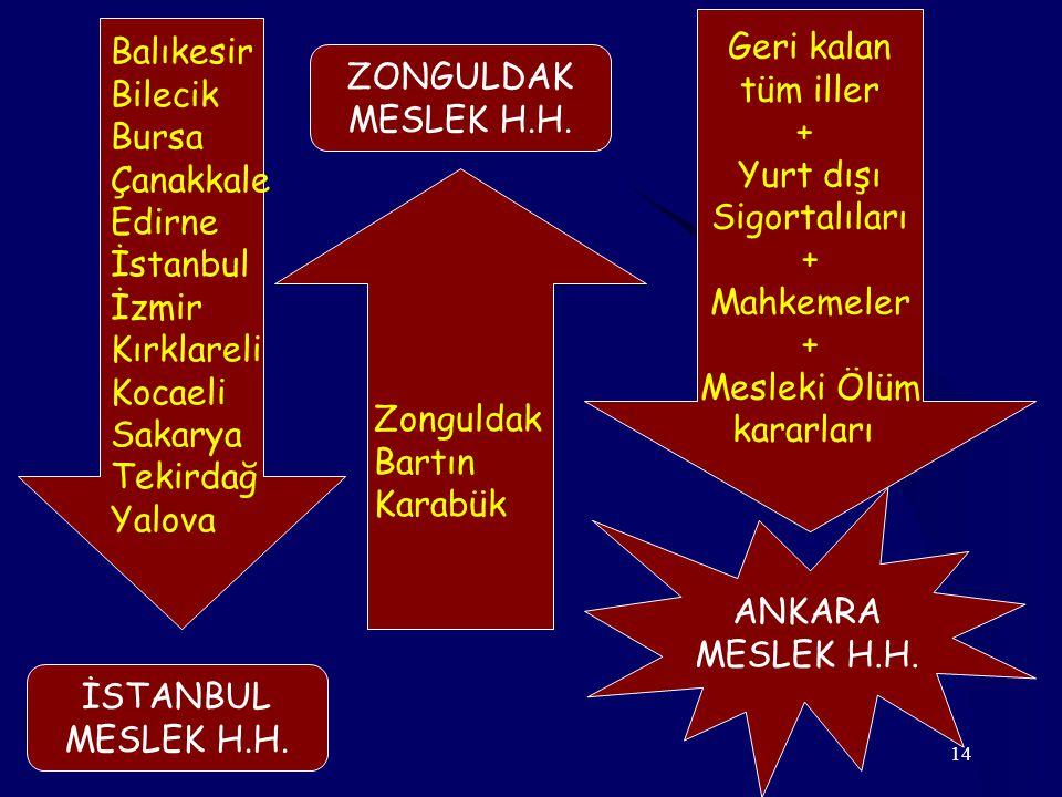 14 Balıkesir Bilecik Bursa Çanakkale Edirne İstanbul İzmir Kırklareli Kocaeli Sakarya Tekirdağ Yalova Geri kalan tüm iller + Yurt dışı Sigortalıları +