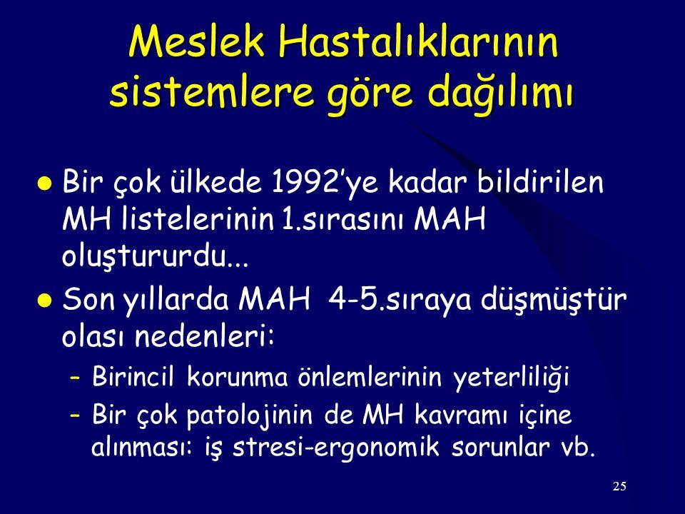 25 Meslek Hastalıklarının sistemlere göre dağılımı Bir çok ülkede 1992'ye kadar bildirilen MH listelerinin 1.sırasını MAH oluştururdu...