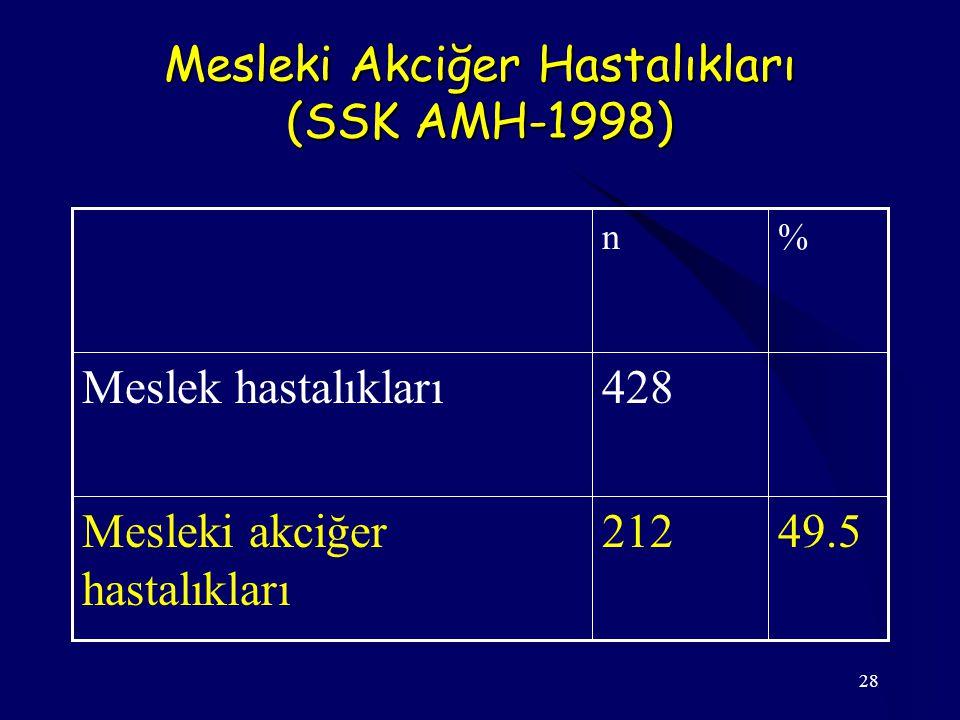 28 Mesleki Akciğer Hastalıkları (SSK AMH-1998) 49.5212Mesleki akciğer hastalıkları 428Meslek hastalıkları %n