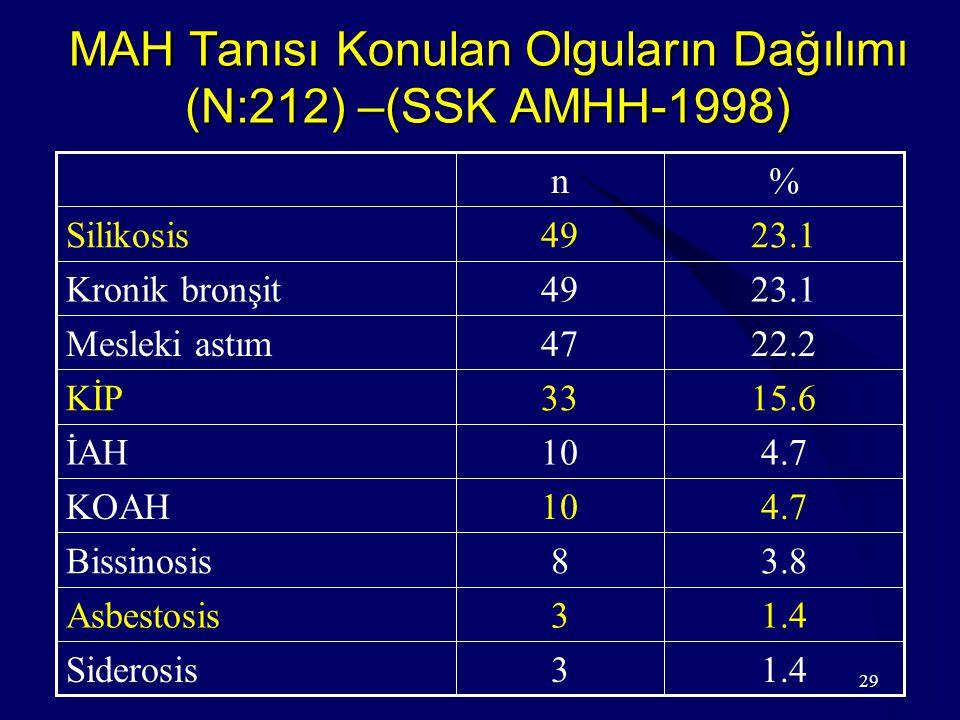 29 MAH Tanısı Konulan Olguların Dağılımı (N:212) –(SSK AMHH-1998) 1.43Siderosis 1.43Asbestosis 3.88Bissinosis 4.710KOAH 4.710İAH 15.633KİP 22.247Mesleki astım 23.149Kronik bronşit 23.149Silikosis %n