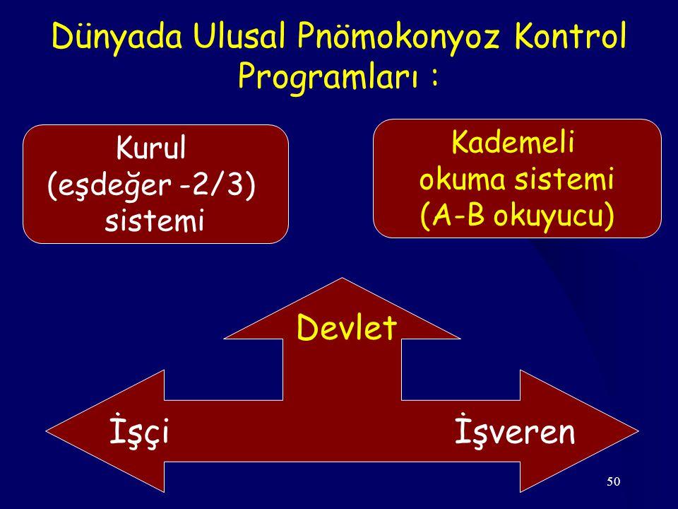 50 Dünyada Ulusal Pnömokonyoz Kontrol Programları : Kurul (eşdeğer -2/3) sistemi Kademeli okuma sistemi (A-B okuyucu) İşçi İşveren Devlet