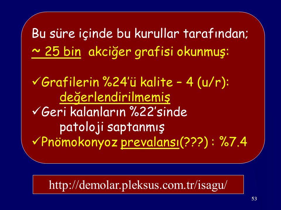53 Bu süre içinde bu kurullar tarafından; ~ 25 bin akciğer grafisi okunmuş: Grafilerin %24'ü kalite – 4 (u/r): değerlendirilmemiş Geri kalanların %22'sinde patoloji saptanmış Pnömokonyoz prevalansı(???) : %7.4 http://demolar.pleksus.com.tr/isagu/
