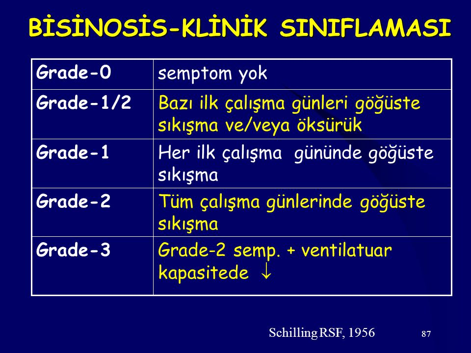 87 BİSİNOSİS-KLİNİK SINIFLAMASI Grade-2 semp.