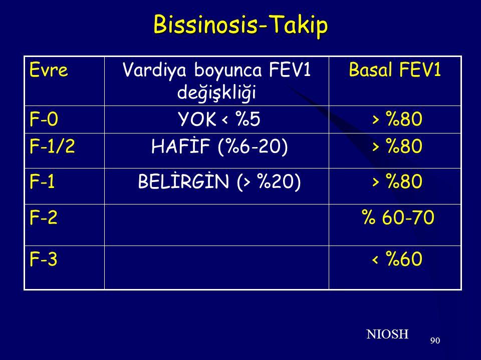 90 Bissinosis-Takip NIOSH Basal FEV1Vardiya boyunca FEV1 değişkliği Evre < %60F-3 % 60-70F-2 > %80 BELİRGİN (> %20)F-1 > %80 HAFİF (%6-20)F-1/2 > %80
