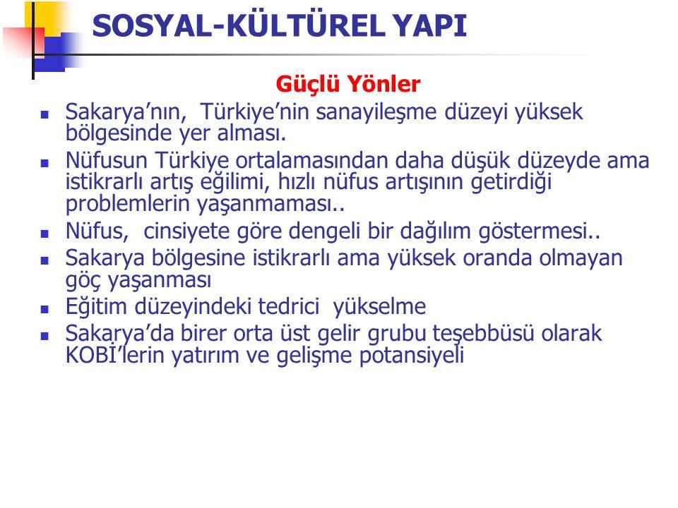 SOSYAL-KÜLTÜREL YAPI Güçlü Yönler Sakarya'nın, Türkiye'nin sanayileşme düzeyi yüksek bölgesinde yer alması.