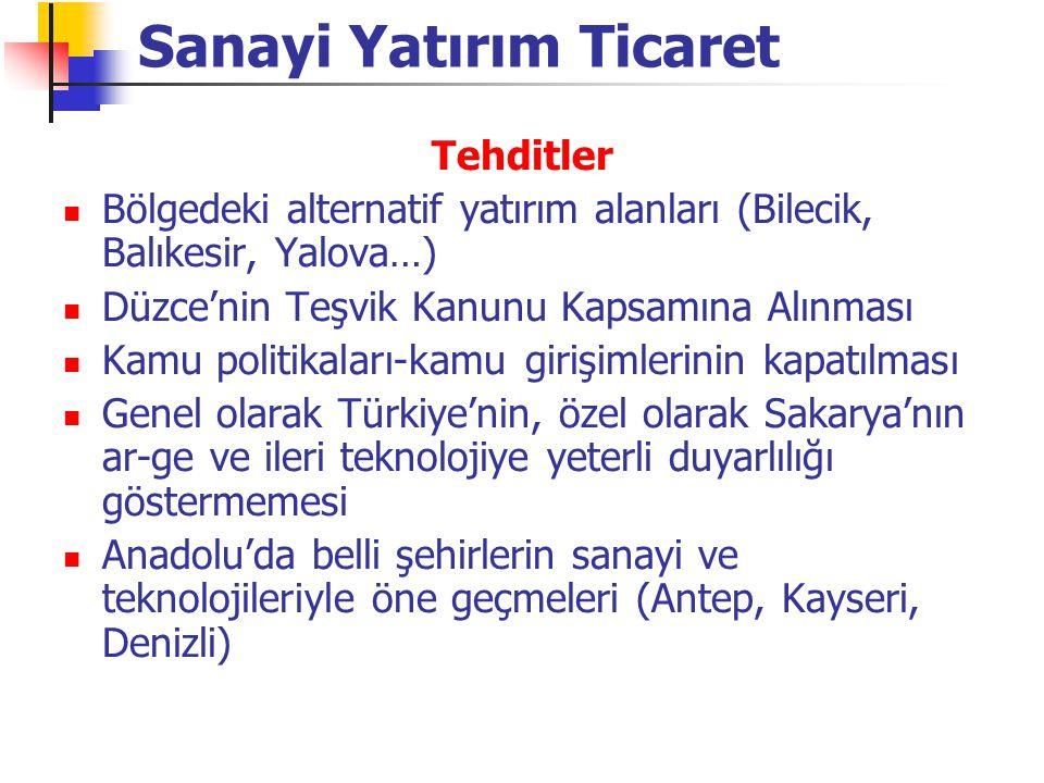 Tehditler Bölgedeki alternatif yatırım alanları (Bilecik, Balıkesir, Yalova…) Düzce'nin Teşvik Kanunu Kapsamına Alınması Kamu politikaları-kamu girişimlerinin kapatılması Genel olarak Türkiye'nin, özel olarak Sakarya'nın ar-ge ve ileri teknolojiye yeterli duyarlılığı göstermemesi Anadolu'da belli şehirlerin sanayi ve teknolojileriyle öne geçmeleri (Antep, Kayseri, Denizli) Sanayi Yatırım Ticaret