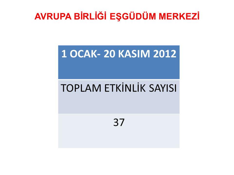 1 OCAK- 20 KASIM 2012 TOPLAM ETKİNLİK SAYISI 37