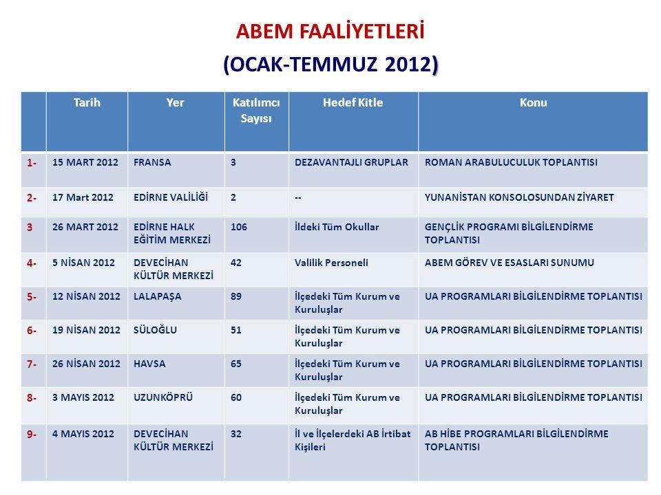 ABEM FAALİYETLERİ ) (OCAK-TEMMUZ 2012) TarihYerKatılımcı Sayısı Hedef KitleKonu 1- 15 MART 2012FRANSA3DEZAVANTAJLI GRUPLARROMAN ARABULUCULUK TOPLANTISI 2- 17 Mart 2012EDİRNE VALİLİĞİ2--YUNANİSTAN KONSOLOSUNDAN ZİYARET 3 26 MART 2012EDİRNE HALK EĞİTİM MERKEZİ 106İldeki Tüm OkullarGENÇLİK PROGRAMI BİLGİLENDİRME TOPLANTISI 4- 5 NİSAN 2012DEVECİHAN KÜLTÜR MERKEZİ 42Valilik PersoneliABEM GÖREV VE ESASLARI SUNUMU 5- 12 NİSAN 2012LALAPAŞA89İlçedeki Tüm Kurum ve Kuruluşlar UA PROGRAMLARI BİLGİLENDİRME TOPLANTISI 6- 19 NİSAN 2012SÜLOĞLU51İlçedeki Tüm Kurum ve Kuruluşlar UA PROGRAMLARI BİLGİLENDİRME TOPLANTISI 7- 26 NİSAN 2012HAVSA65İlçedeki Tüm Kurum ve Kuruluşlar UA PROGRAMLARI BİLGİLENDİRME TOPLANTISI 8- 3 MAYIS 2012UZUNKÖPRÜ60İlçedeki Tüm Kurum ve Kuruluşlar UA PROGRAMLARI BİLGİLENDİRME TOPLANTISI 9- 4 MAYIS 2012DEVECİHAN KÜLTÜR MERKEZİ 32İl ve İlçelerdeki AB İrtibat Kişileri AB HİBE PROGRAMLARI BİLGİLENDİRME TOPLANTISI