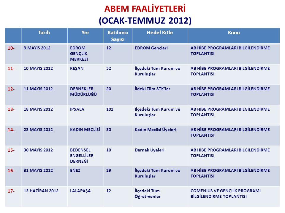 ABEM FAALİYETLERİ (OCAK-TEMMUZ 2012) TarihYerKatılımcı Sayısı Hedef KitleKonu 10- 9 MAYIS 2012EDROM GENÇLİK MERKEZİ 12EDROM GençleriAB HİBE PROGRAMLARI BİLGİLENDİRME TOPLANTISI 11- 10 MAYIS 2012KEŞAN52İlçedeki Tüm Kurum ve Kuruluşlar AB HİBE PROGRAMLARI BİLGİLENDİRME TOPLANTISI 12- 11 MAYIS 2012DERNEKLER MÜDÜRLÜĞÜ 20İldeki Tüm STK'larAB HİBE PROGRAMLARI BİLGİLENDİRME TOPLANTISI 13- 18 MAYIS 2012İPSALA102İlçedeki Tüm Kurum ve Kuruluşlar AB HİBE PROGRAMLARI BİLGİLENDİRME TOPLANTISI 14- 23 MAYIS 2012KADIN MECLİSİ30Kadın Meclisi ÜyeleriAB HİBE PROGRAMLARI BİLGİLENDİRME TOPLANTISI 15- 30 MAYIS 2012BEDENSEL ENGELLİLER DERNEĞİ 10Dernek ÜyeleriAB HİBE PROGRAMLARI BİLGİLENDİRME TOPLANTISI 16- 31 MAYIS 2012ENEZ29İlçedeki Tüm Kurum ve Kuruluşlar AB HİBE PROGRAMLARI BİLGİLENDİRME TOPLANTISI 17- 13 HAZİRAN 2012LALAPAŞA12İlçedeki Tüm Öğretmenler COMENIUS VE GENÇLİK PROGRAMI BİLGİLENDİRME TOPLANTISI