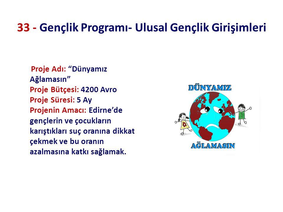 """33 - Gençlik Programı- Ulusal Gençlik Girişimleri Proje Adı: """"Dünyamız Ağlamasın"""" Proje Bütçesi: 4200 Avro Proje Süresi: 5 Ay Projenin Amacı: Edirne'd"""