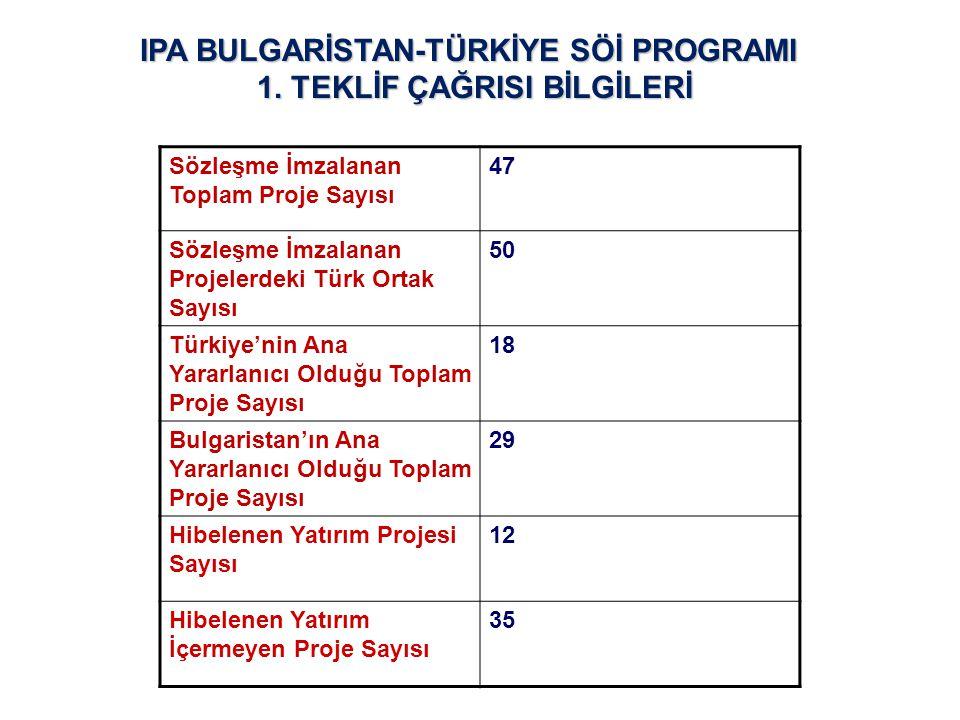 Sözleşme İmzalanan Toplam Proje Sayısı 47 Sözleşme İmzalanan Projelerdeki Türk Ortak Sayısı 50 Türkiye'nin Ana Yararlanıcı Olduğu Toplam Proje Sayısı 18 Bulgaristan'ın Ana Yararlanıcı Olduğu Toplam Proje Sayısı 29 Hibelenen Yatırım Projesi Sayısı 12 Hibelenen Yatırım İçermeyen Proje Sayısı 35 IPA BULGARİSTAN-TÜRKİYE SÖİ PROGRAMI 1.