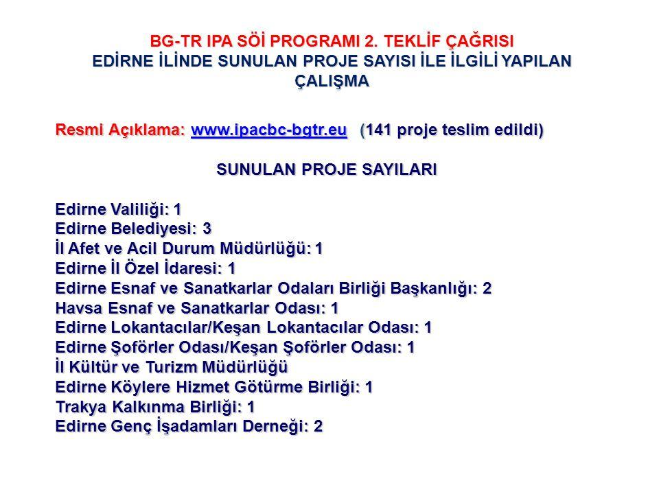 BG-TR IPA SÖİ PROGRAMI 2. TEKLİF ÇAĞRISI EDİRNE İLİNDE SUNULAN PROJE SAYISI İLE İLGİLİ YAPILAN ÇALIŞMA Resmi Açıklama: www.ipacbc-bgtr.eu (141 proje t