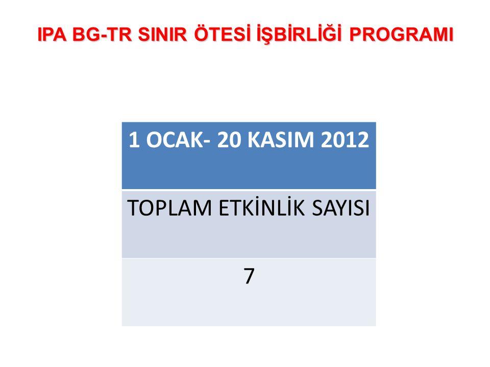 IPA BG-TR SINIR ÖTESİ İŞBİRLİĞİ PROGRAMI 1 OCAK- 20 KASIM 2012 TOPLAM ETKİNLİK SAYISI 7