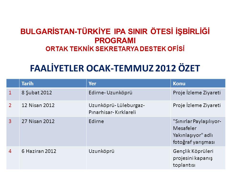 BULGARİSTAN-TÜRKİYE IPA SINIR ÖTESİ İŞBİRLİĞİ PROGRAMI ORTAK TEKNİK SEKRETARYA DESTEK OFİSİ FAALİYETLER OCAK-TEMMUZ 2012 ÖZET TarihYerKonu 18 Şubat 20