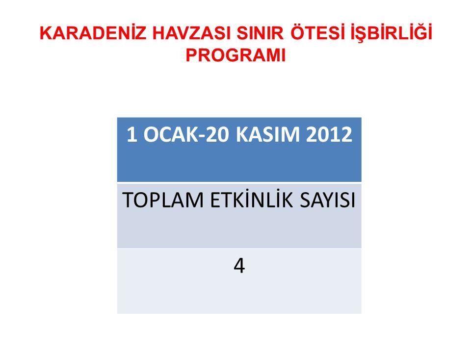 KARADENİZ HAVZASI SINIR ÖTESİ İŞBİRLİĞİ PROGRAMI 1 OCAK-20 KASIM 2012 TOPLAM ETKİNLİK SAYISI 4