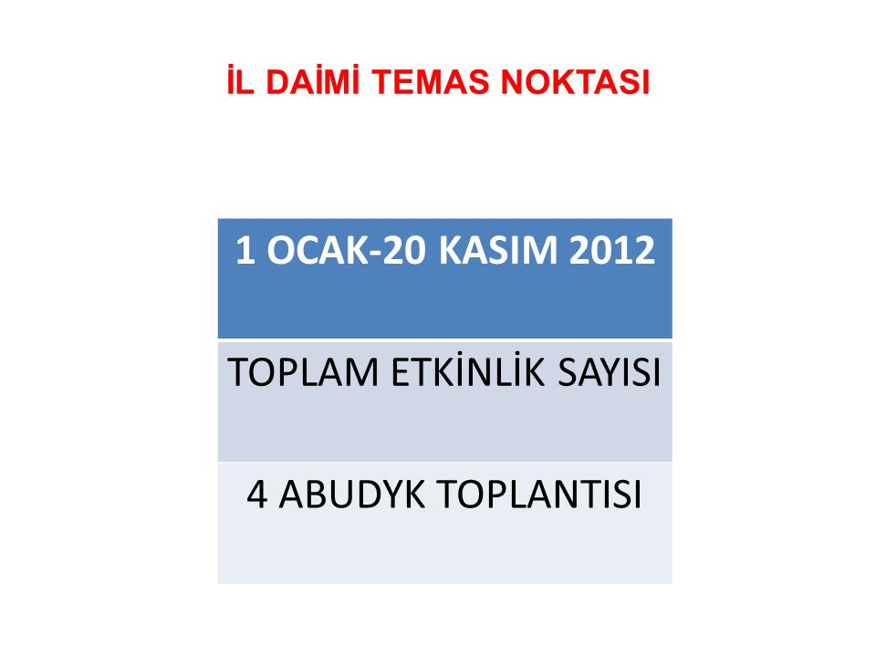 İL DAİMİ TEMAS NOKTASI 1 OCAK-20 KASIM 2012 TOPLAM ETKİNLİK SAYISI 4 ABUDYK TOPLANTISI